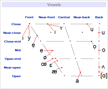 QW vowelchart.png